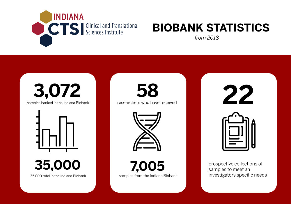 Stats about the Indiana Biobank